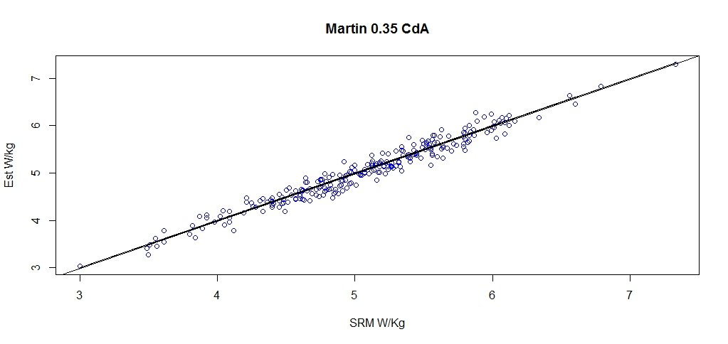 Martin 0.35
